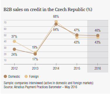 B2B sales on credit in the Czech Republic
