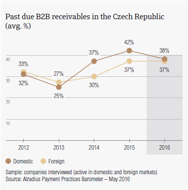 Past due B2B receivables in the Czech Republic