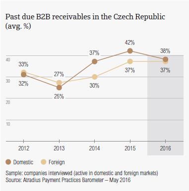 Past due B2B receivables in the Czech Republic