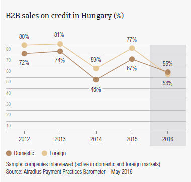 B2B sales on credit in Hungary