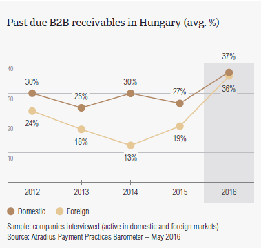 Past due B2B receivables in Hungary