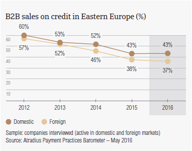 B2B sales on credit in Eastern Europe