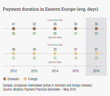 Payment duration in Eastern Europe