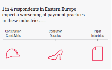 Worsening of payment practices Eastern Europe