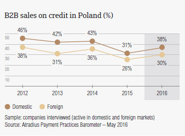 B2B sales on credit in Poland