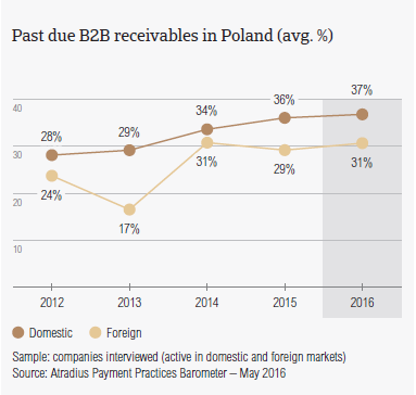 Past due receivables in Poland