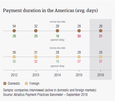 Payment duration in the Americas
