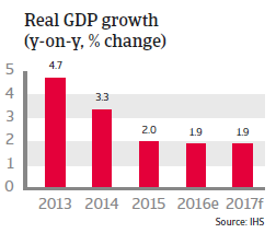 Singapore Real GDP growth