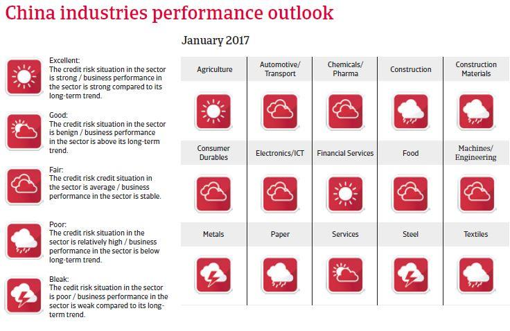 China industries performance outlook