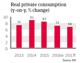 China Real private consumption