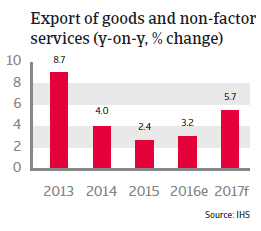 China Exports of goods and non-factor services