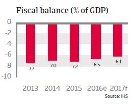 India fiscal balance