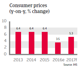Indonesia Consumer prices