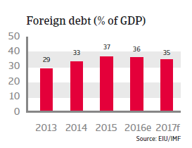 Indonesia Foreign debt