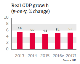Indonesia Real GDP growth