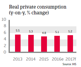 Indonesia Real private consumption