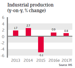 Singapore Industrial production