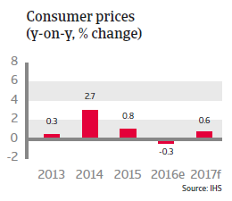 Japan Consumer prices