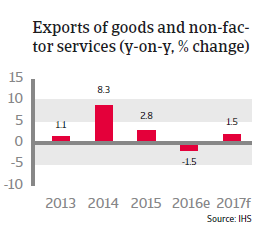 Japan Export of goods and non-factor services
