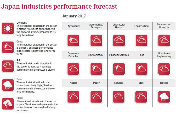 Japan Industries performances outlook