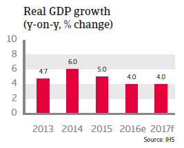 Malaysia Real GDP growth
