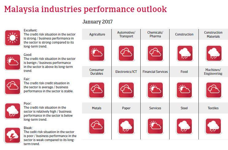 Malaysia Industries Performance Forecast