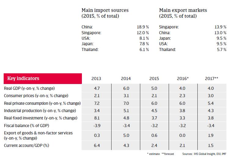 Malaysia key indicators