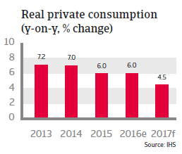 Malaysia Real private consumption