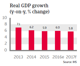 Philippines Real GDP growth