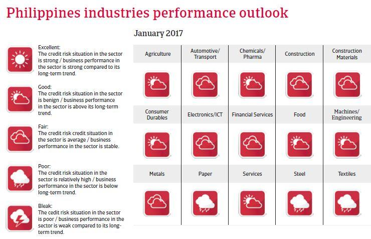 Philippines Industries performance outlook