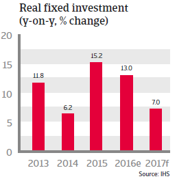Philippines Real fixed investment