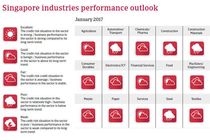 Singapore Industries performances outlook