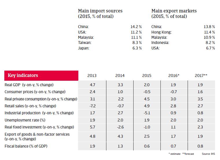 Singapore key indicators
