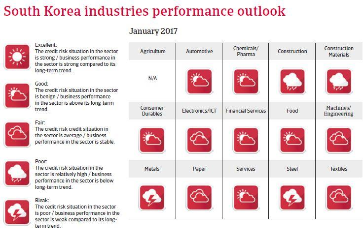 South Korea Industries performance forecast