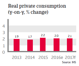 South Korea Real private consumption