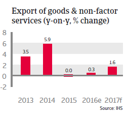 Taiwan Exports of good and non-factor services