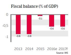 Taiwan Fiscal balance