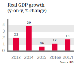 Taiwan Real GDP growth