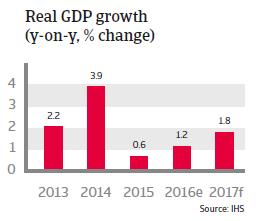 Taiwan Real GDP growth