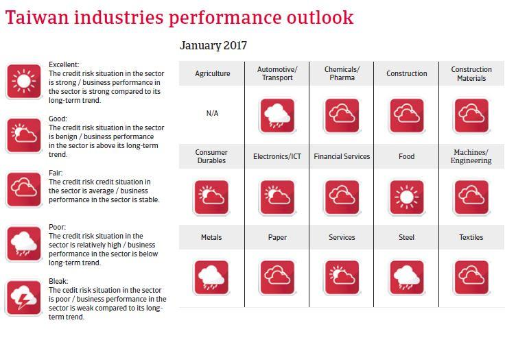 Taiwan Industries performances outlook