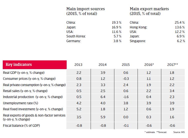 Taiwan key indicators