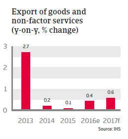 Thailand Exports of goods and non-factor services