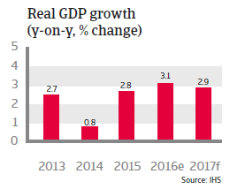 Thailand Real GDP growth