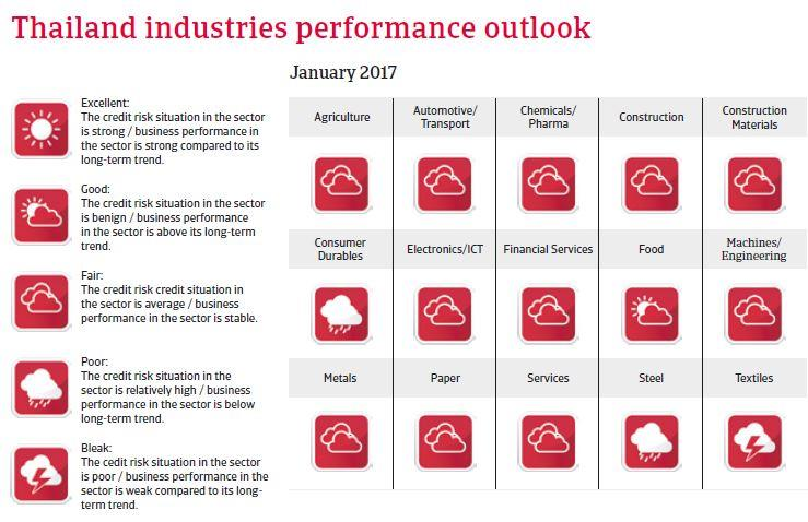 Thailand Industries performance outlook