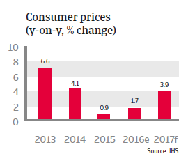 Vietnam Consumer prices
