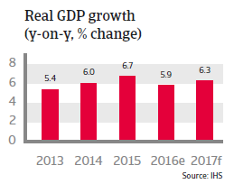 Vietnam Real GDP growth