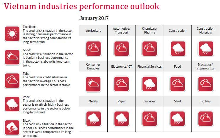Vietnam Industries performance outlook