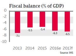 Japan Fiscal balance