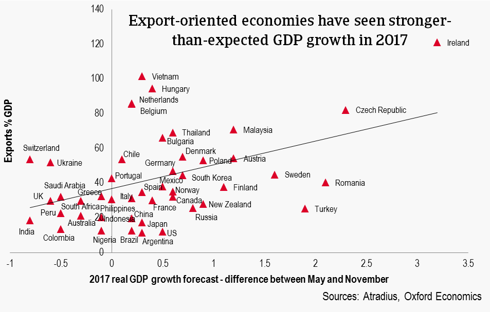 Export oriented economies - GDP growth 2017