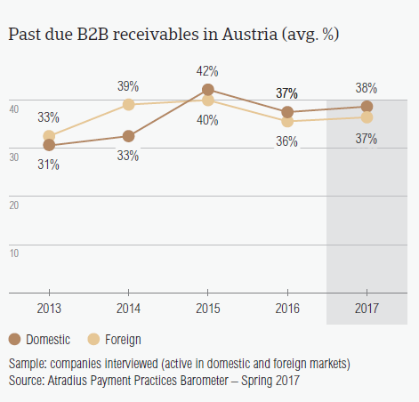Past due B2B invoices in Austria
